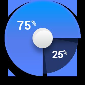 75% revenue split